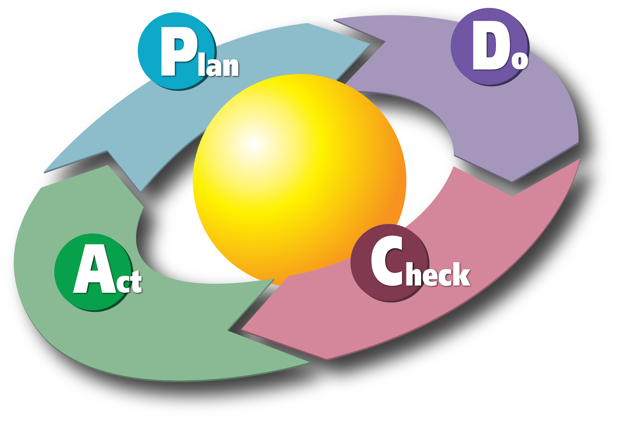 2000px-PDCA_Cycle.svg.png
